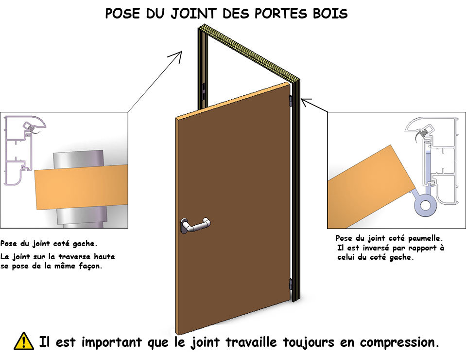 Joint phonique porte interieure for Joint de porte interieur maison